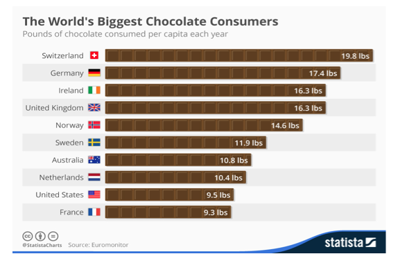 who-eats-the-most-chocolate-by-country.png