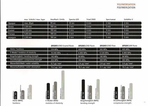 anaxblend Technical Specs