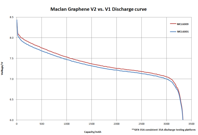 mcl6009-discharge-curve-1-768x527.png