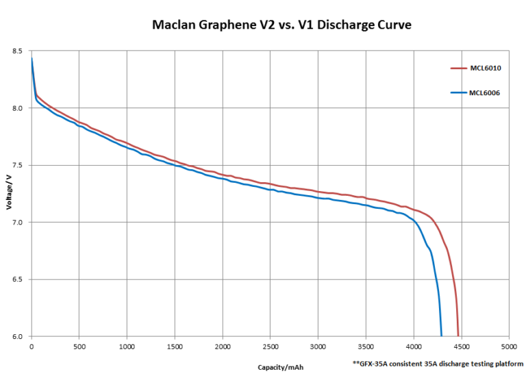 mcl6010-discharge-curve-1-768x552.png