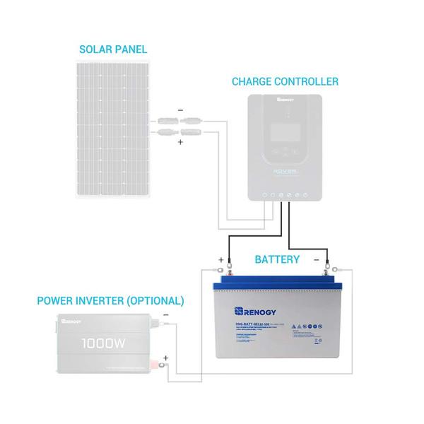 RENOGY バッテリー⇔チャージコントローラー間用ケーブル  2.4m 5.5SQ/3.5SQ