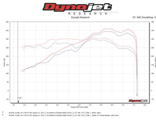 Porsche Cayman 981 and GT4 European Racing Headers Part# 981-C