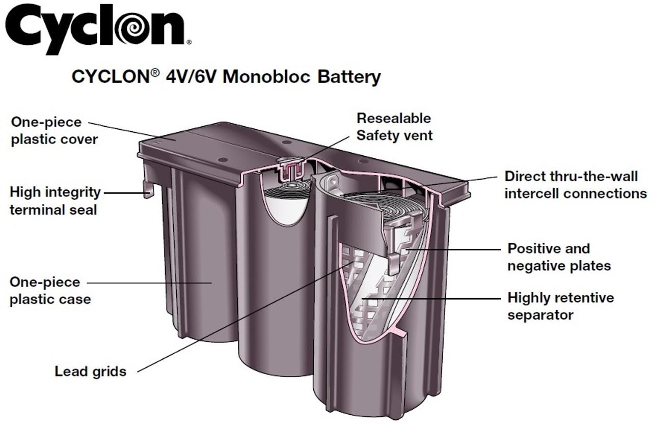 Enersys Cyclon, 0819-0012, Monobloc Construction