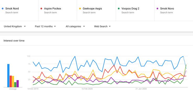 Top 5 trending vape producs.