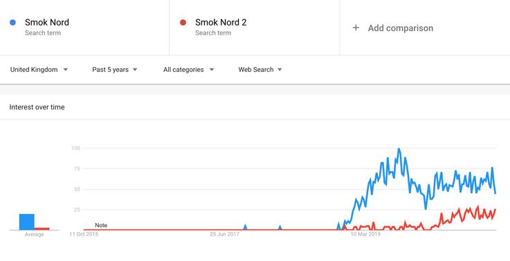 Smok Nord v. Smok Nord 2 Graph