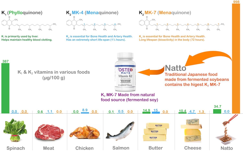 vitamin-k1-k2-food-sources.jpg