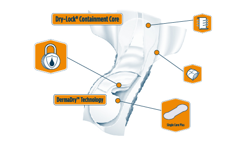 attends-extended-wear-pads-diagram.jpeg
