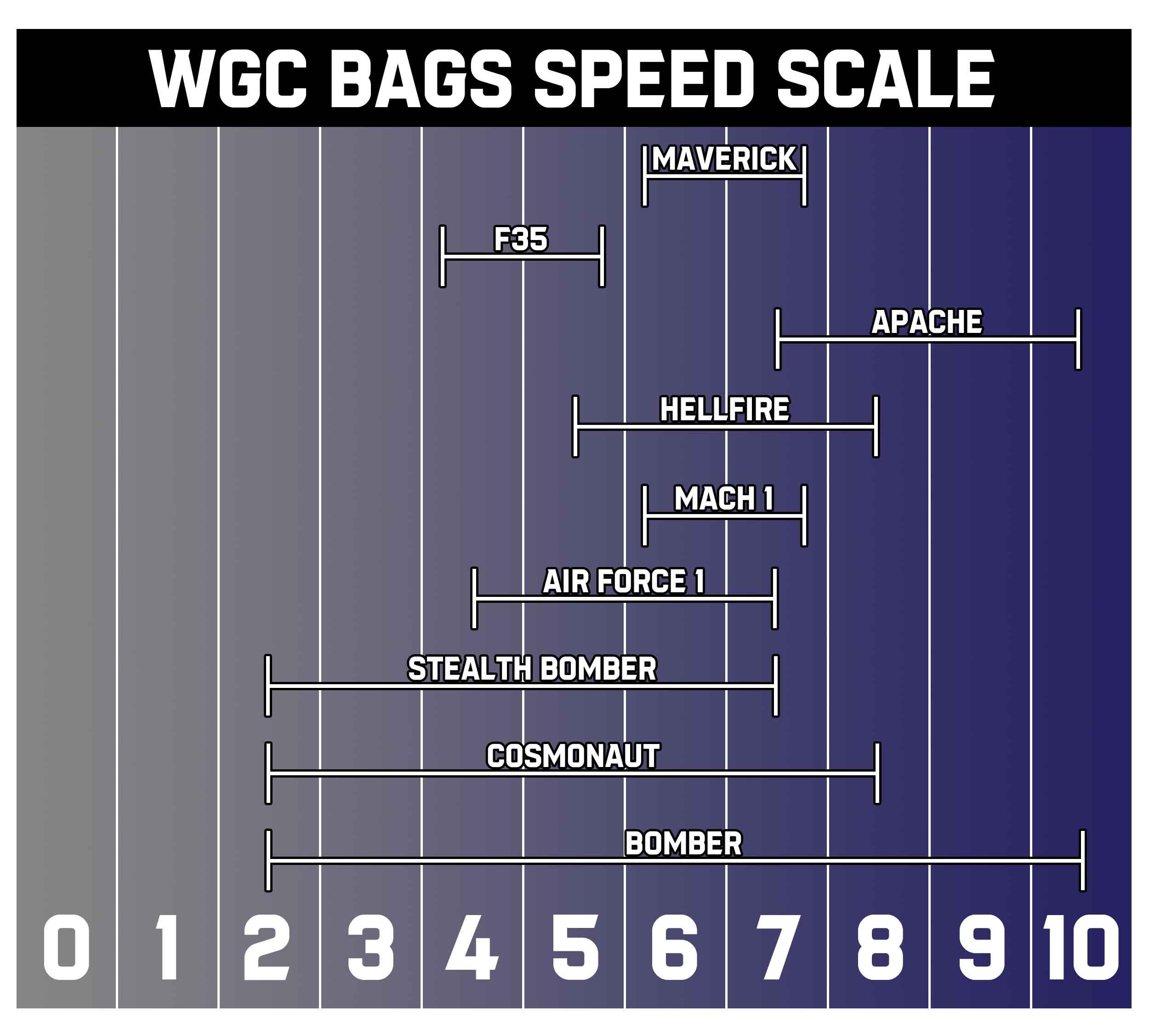 2021-wgc-speed-scale.jpg