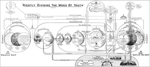 Clarence Larkin's Dispensations Chart (more options available)