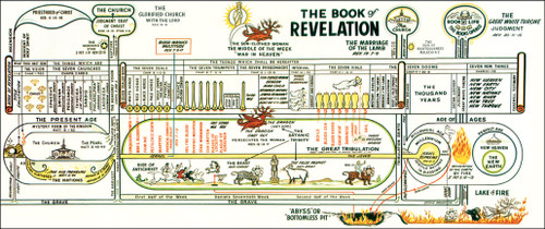 Clarence Larkin's The Book of Revelation Chart (more options available)