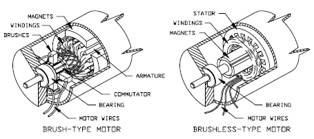 brush-brushless-motors-1-.jpg