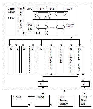 Functional diagram of the Fadal CNC