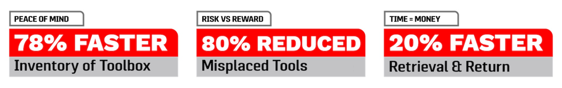 78% faster inventory, 80% less misplaced tools, 20% quicker retrieval