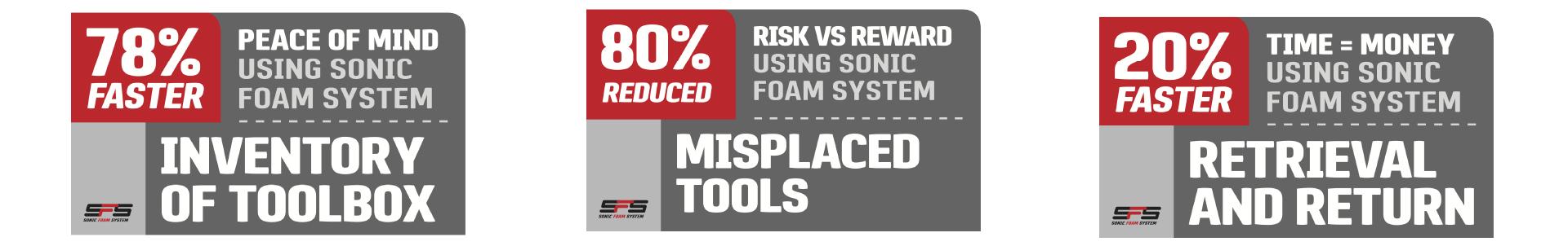 20 percent faster, 78 percent faster, 80 percent less lost tools
