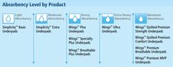 Covidien Wings Plus Underpads 23x36