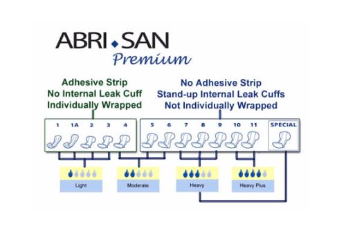 Abena Abri-San Pads, Size 9