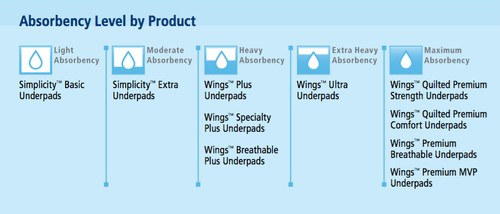 Cardinal Wings Quilted Premium Strength Underpads, Maximum