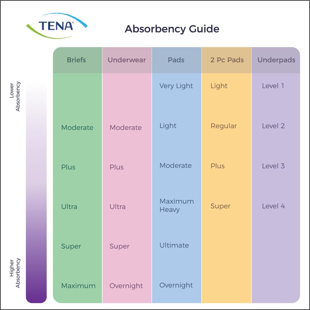 tena super briefs size guide