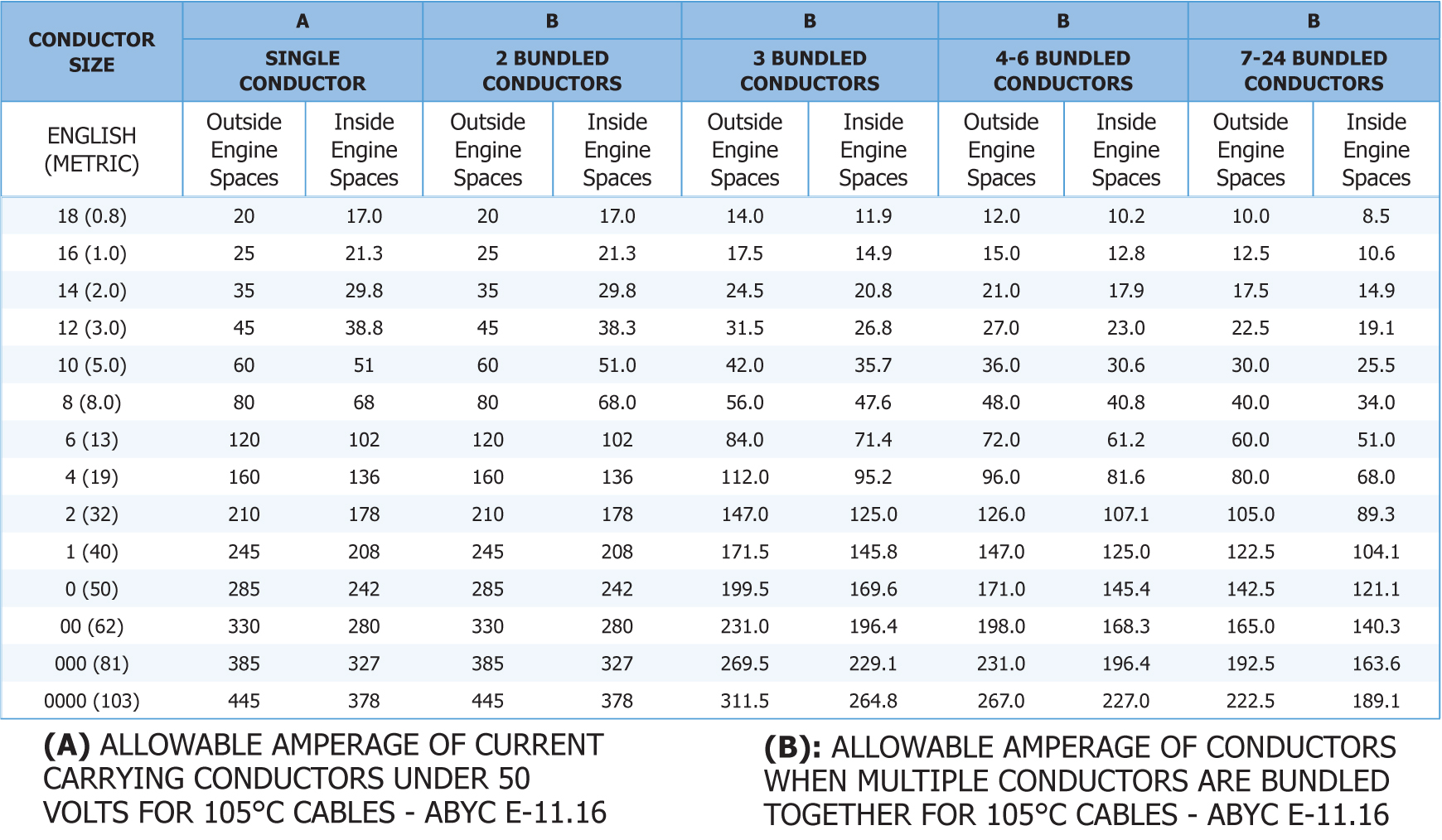 allowable-amperage-of-conductors-table.jpg