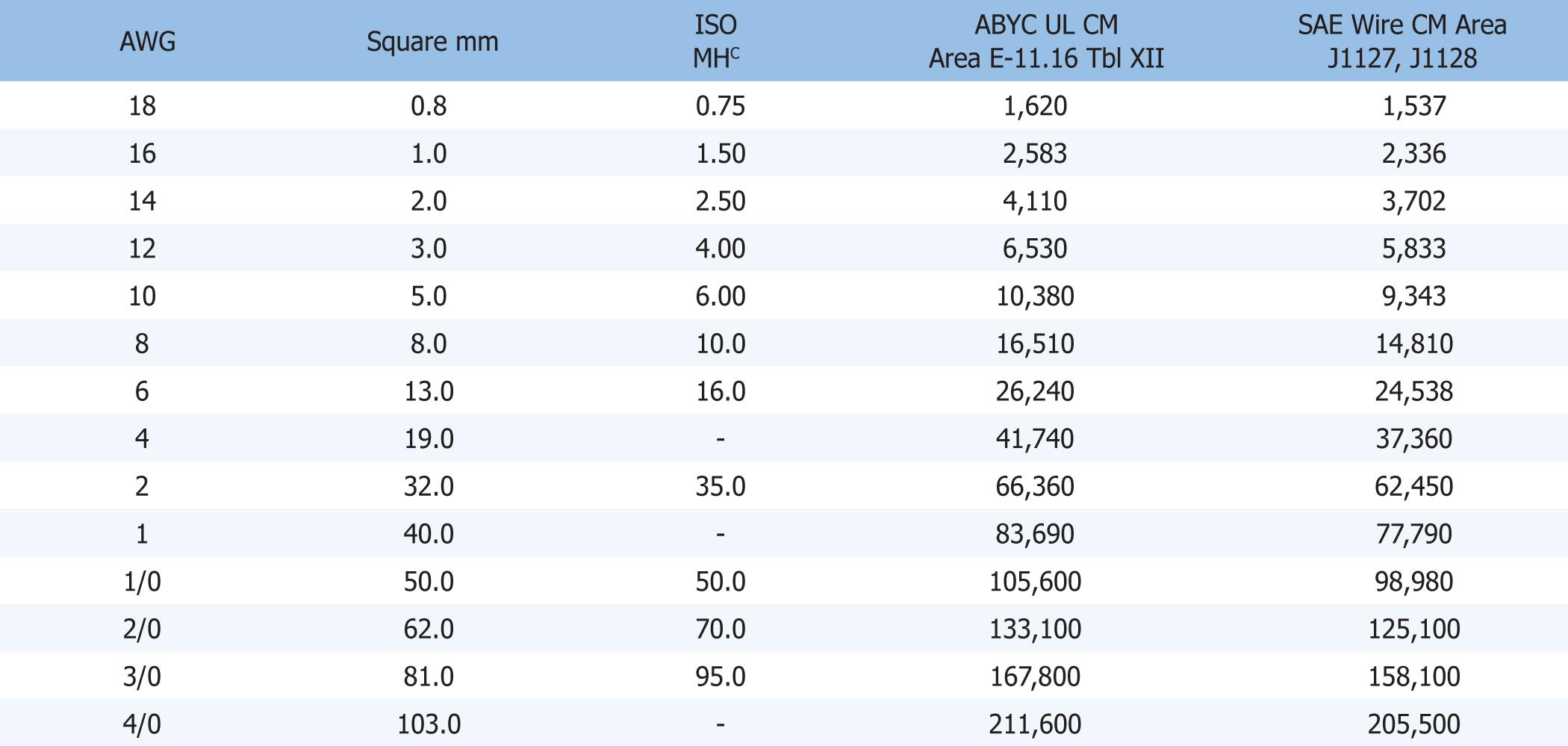 circular-mil-area-table.jpg