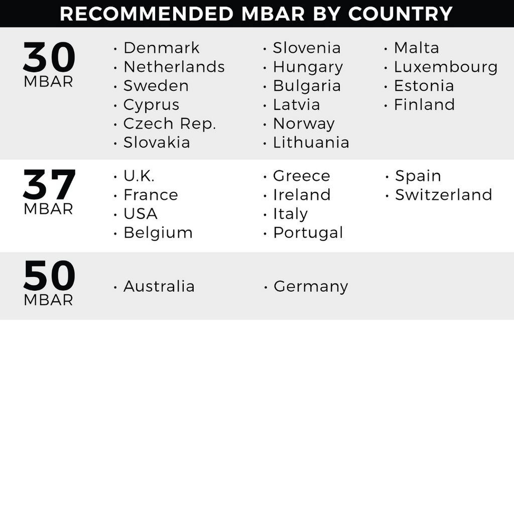 mbar chart by country