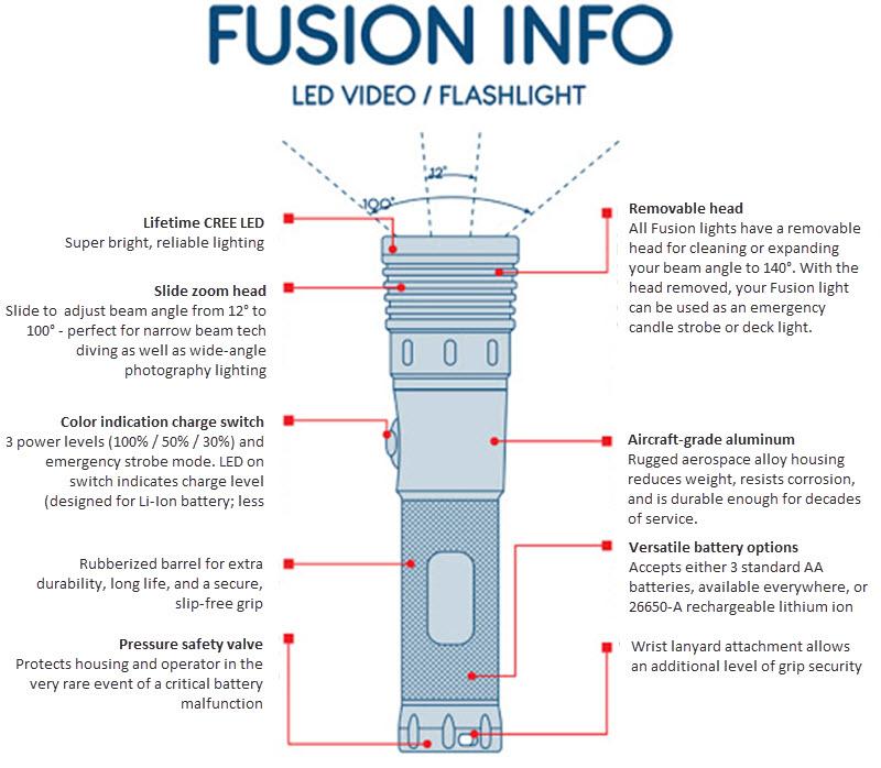 Tovatec Fusion 1500 dive light features