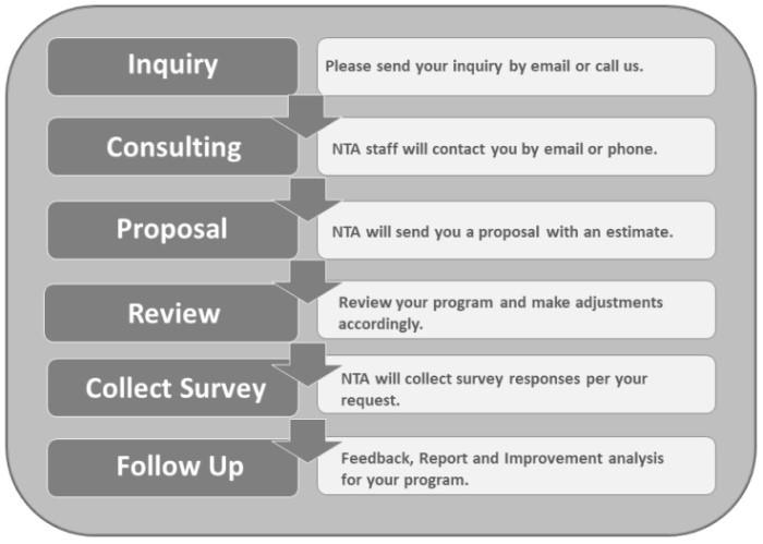 Survey Service