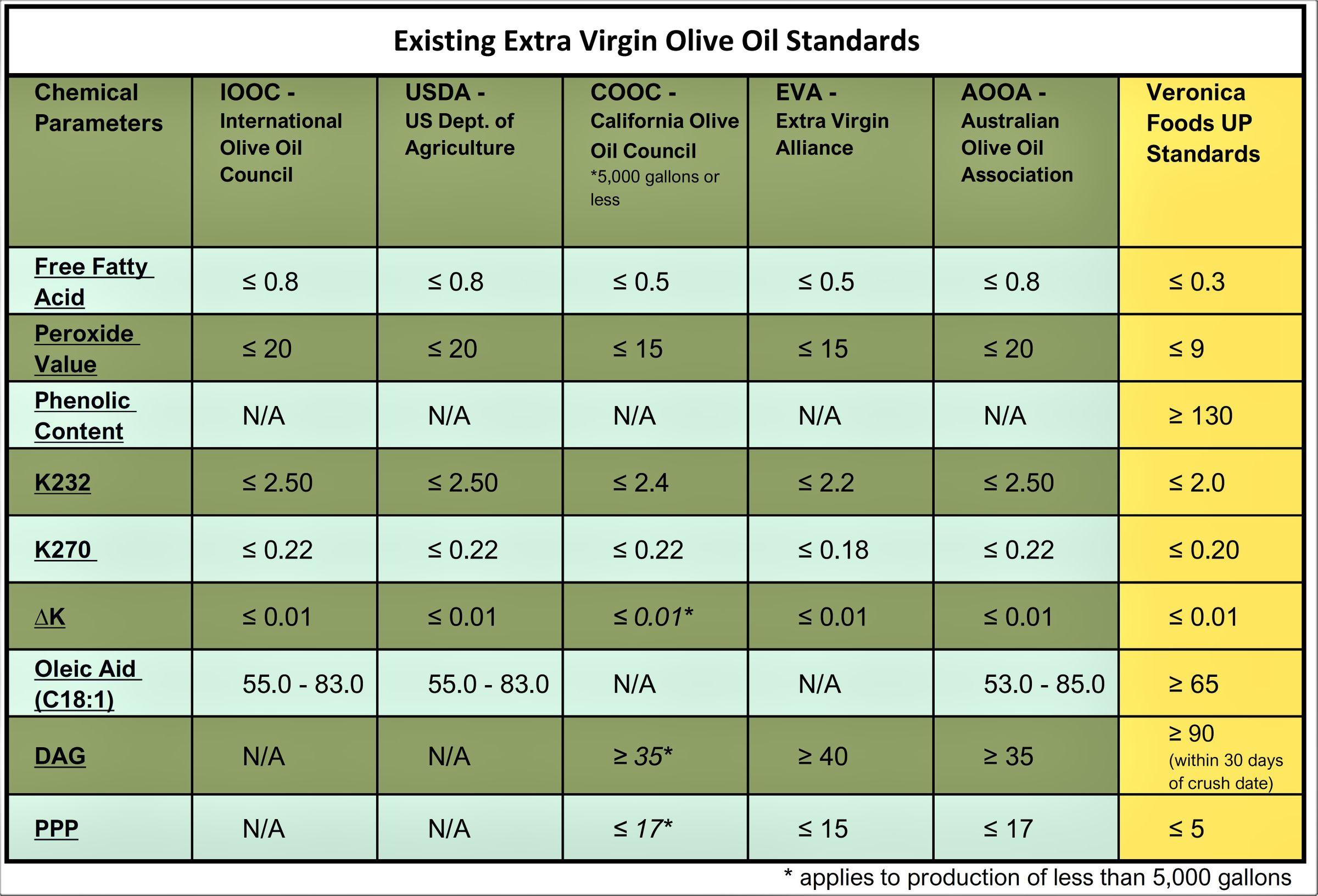 existing-standards-olive-oil.jpg
