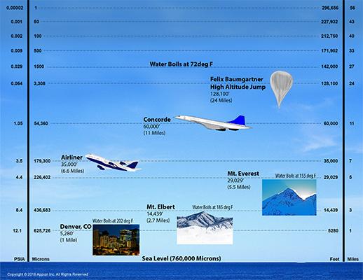 altitude-pressure-microns.jpg