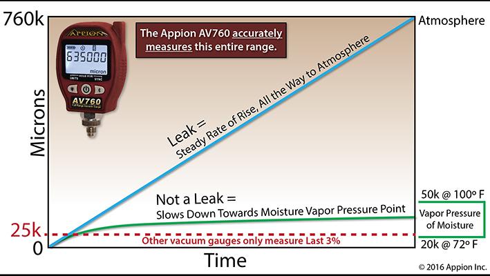 av760-measurement-graph.jpg