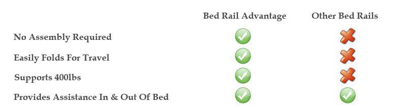 5000-comparison-bed-rail-advantage.jpg