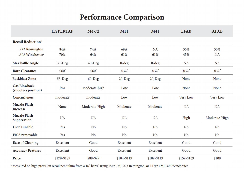 muzzle brake comparison chart