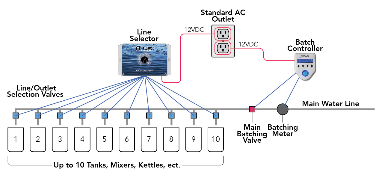 The FLS-10 Line Selector allows a single batching system to be used on up to 10 different vessels