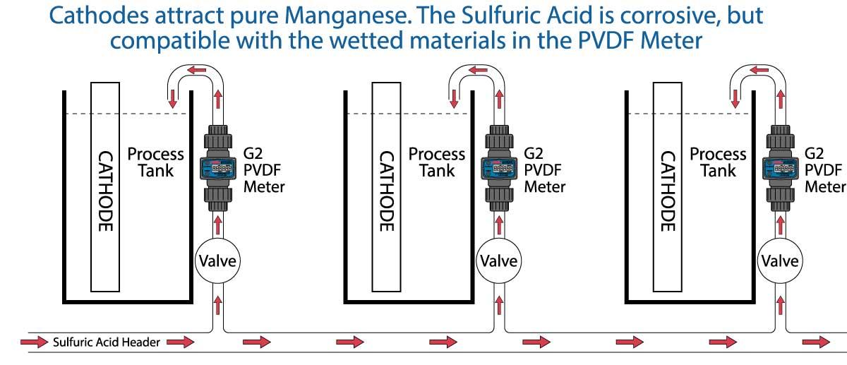Measuring Flow of Caustic Substances