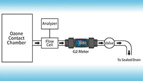 Water Utilities Use Flow Meters to Manage Ozone Levels