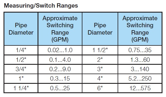 KAL-D Switching Data Table