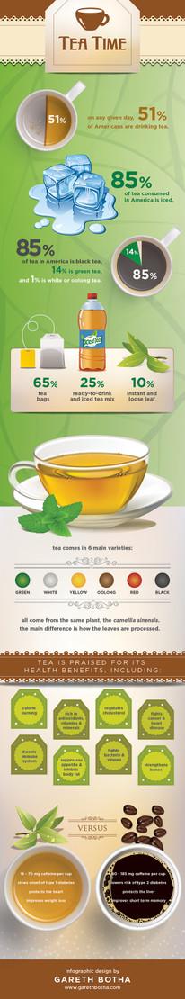 Infographic: Tea Time