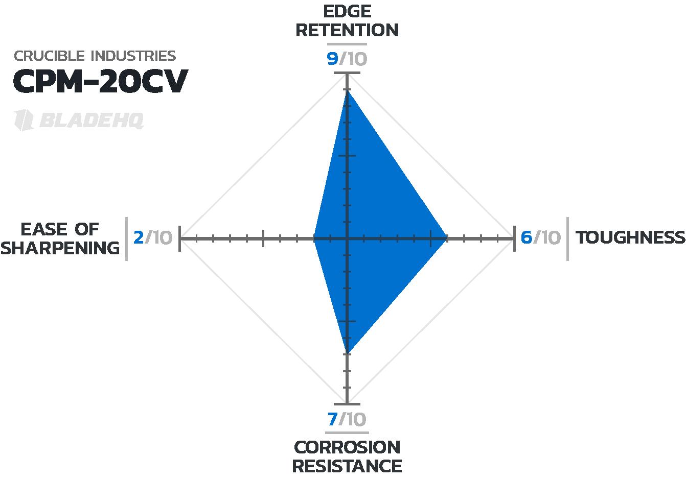 20cv-steel-chart-c.png