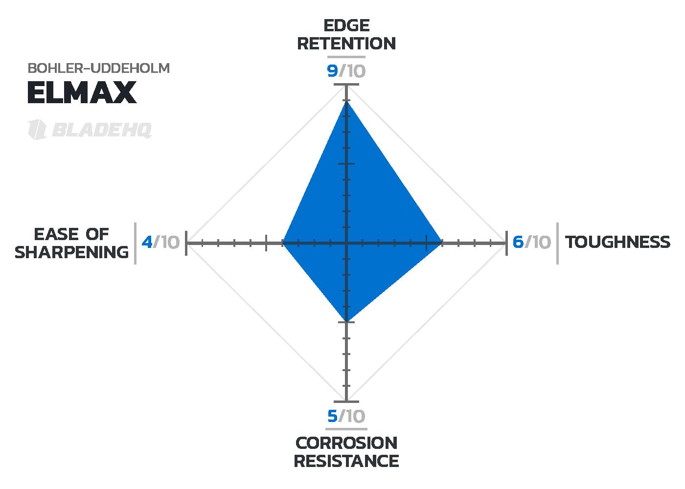 elmax-steel-chart-b.png