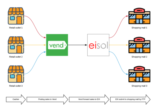 Shopping mall GTO integration for POS, Vend, Shopify, Hike POS, Squareup