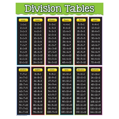 Division Tables Chart - 17 in. x 22 in.
