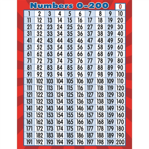Numbers 0 To 200 Chart - 17 in. x 22 in.