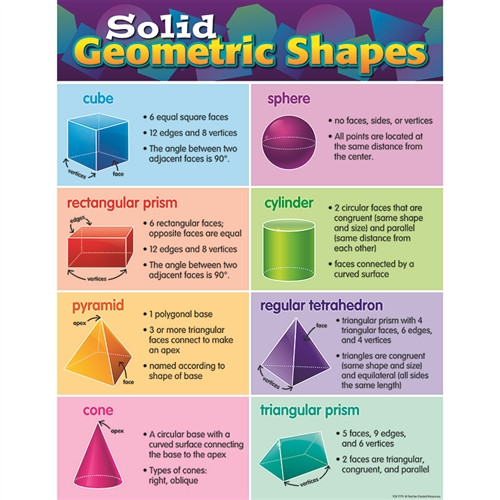 Solid Geometric Shapes Chart - 17 in. x 22 in.