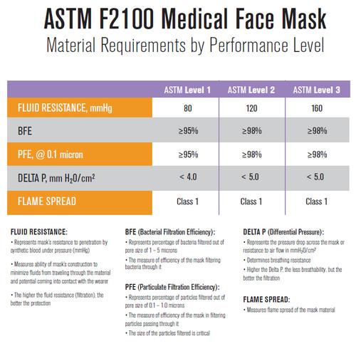 Premium Medical Grade ASTM 1 Green Ear Loop Masks 50/PK By Unipack Medical