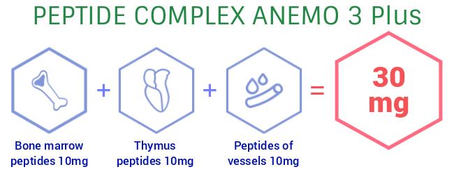 peptide-complex-anemo-banner.jpg