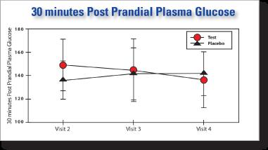 post-prandial-plasma-glucosa.png