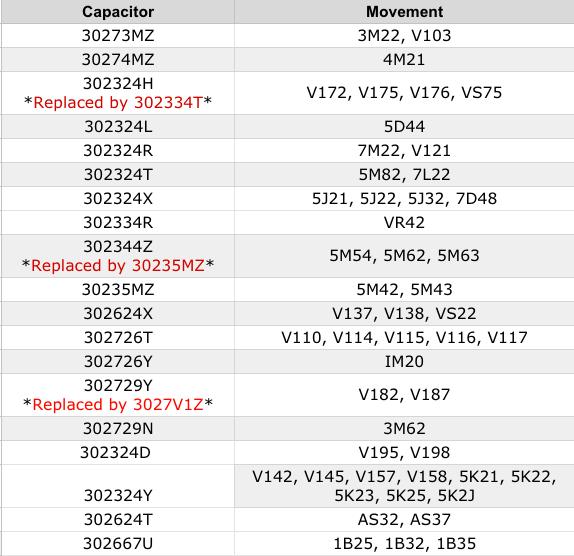 capacitor-seiko-302667u-chart.png