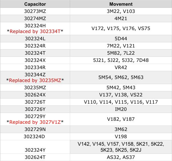 capacitor-seiko-chart.png