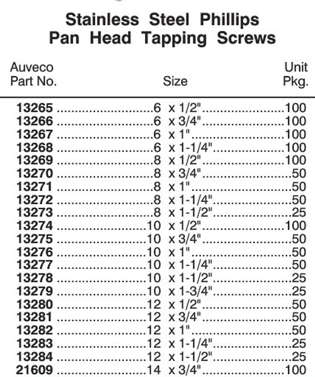 Phillips Pan Head Screw Size Chart
