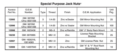 Special Purpose Jack Nut Size Chart